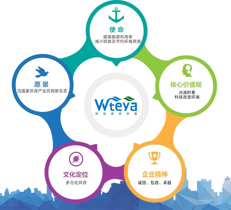 威特雅環境企業文化